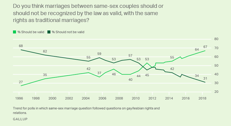 A chart showing US opinion on same-sex marriage.
