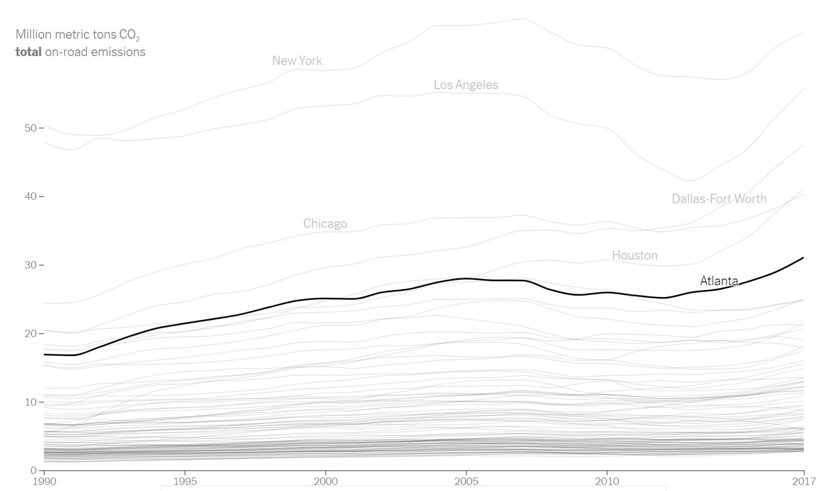 A chart shows how Atlanta's emissions have risen since 1990.