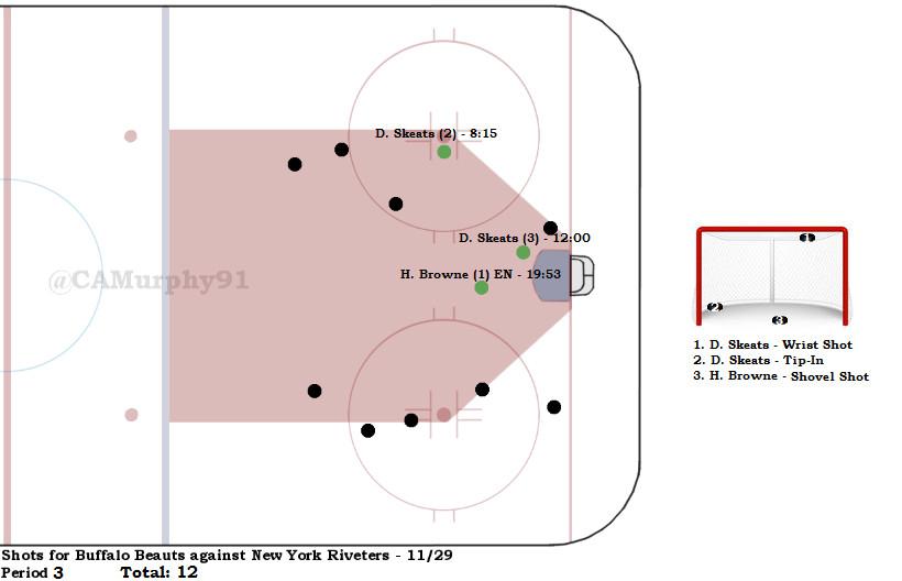 Beauts Shot Chart Pd. 3