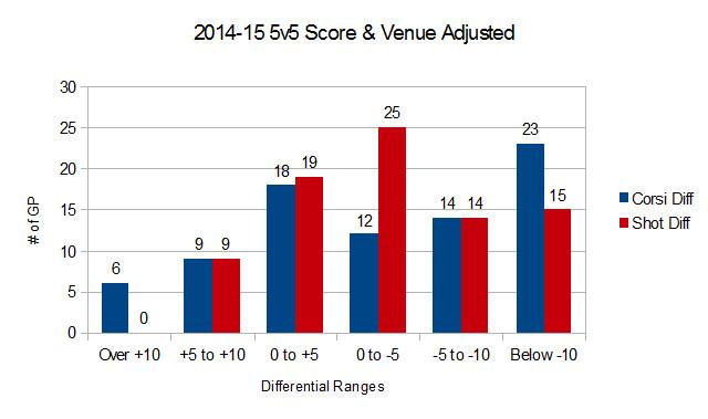 2014-16 Devils Shot Differentials