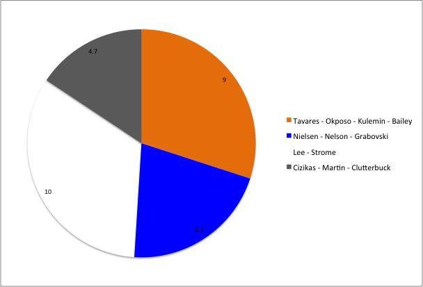 NY Islanders Pie Chart