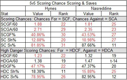 Hynes vs. Nasreddine: The Scoring Chances