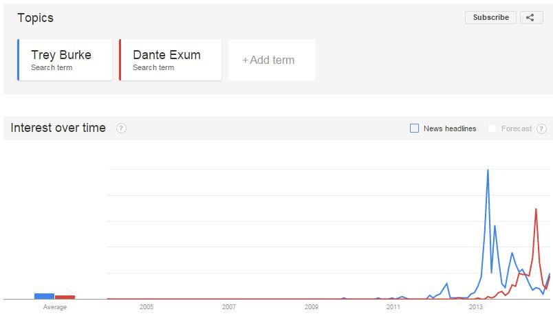Google Trends - Utah Jazz Trey Burke Dante Exum 2014 2015