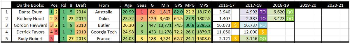2016 2017 Utah Jazz Roster - 6 22 2016 - Starters TABLE