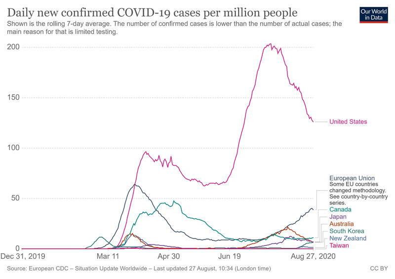 A chart showing coronavirus cases in the developed world.