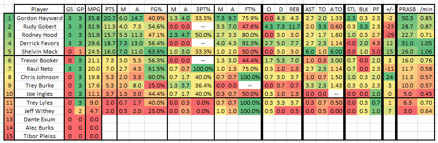 2015 2016 Week 17 - Player Stat Table