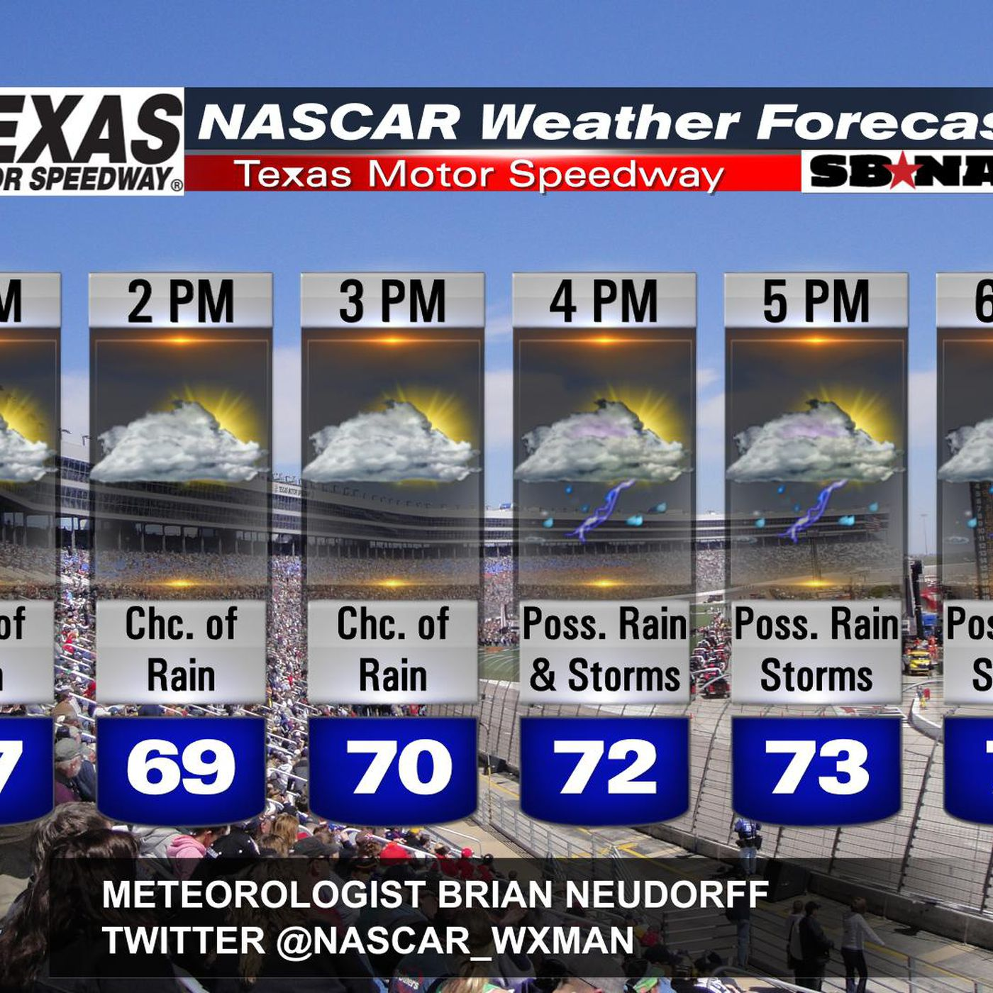 Race day weather forecast for NASCAR at Texas Motor Speedway