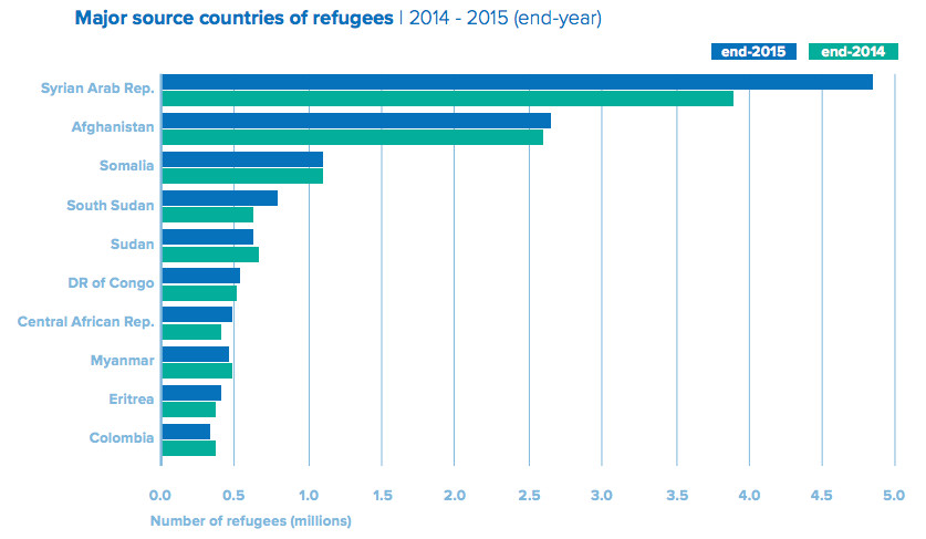 Refugee Camps Around The World Map.9 Maps And Charts That Explain The Global Refugee Crisis Vox