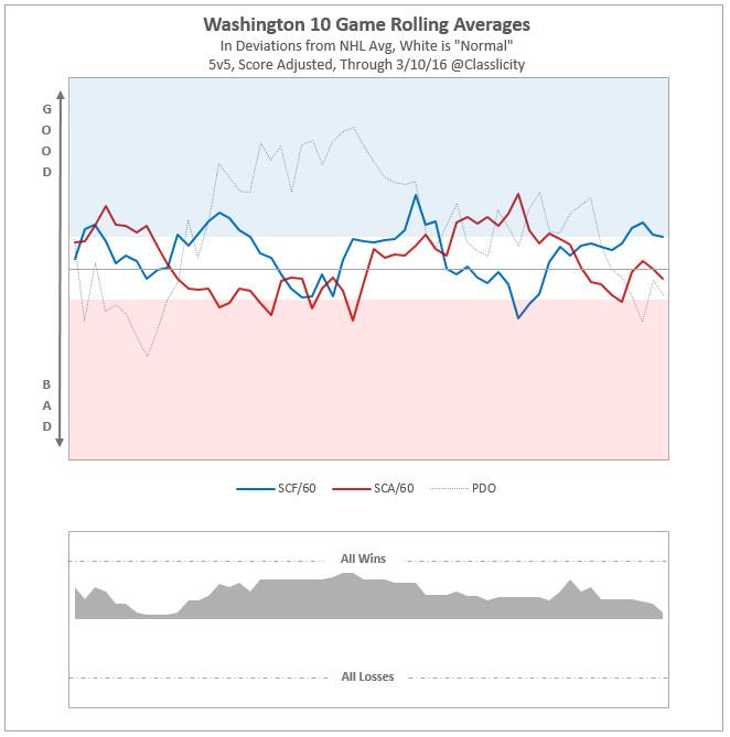 Washington rolling SC avg