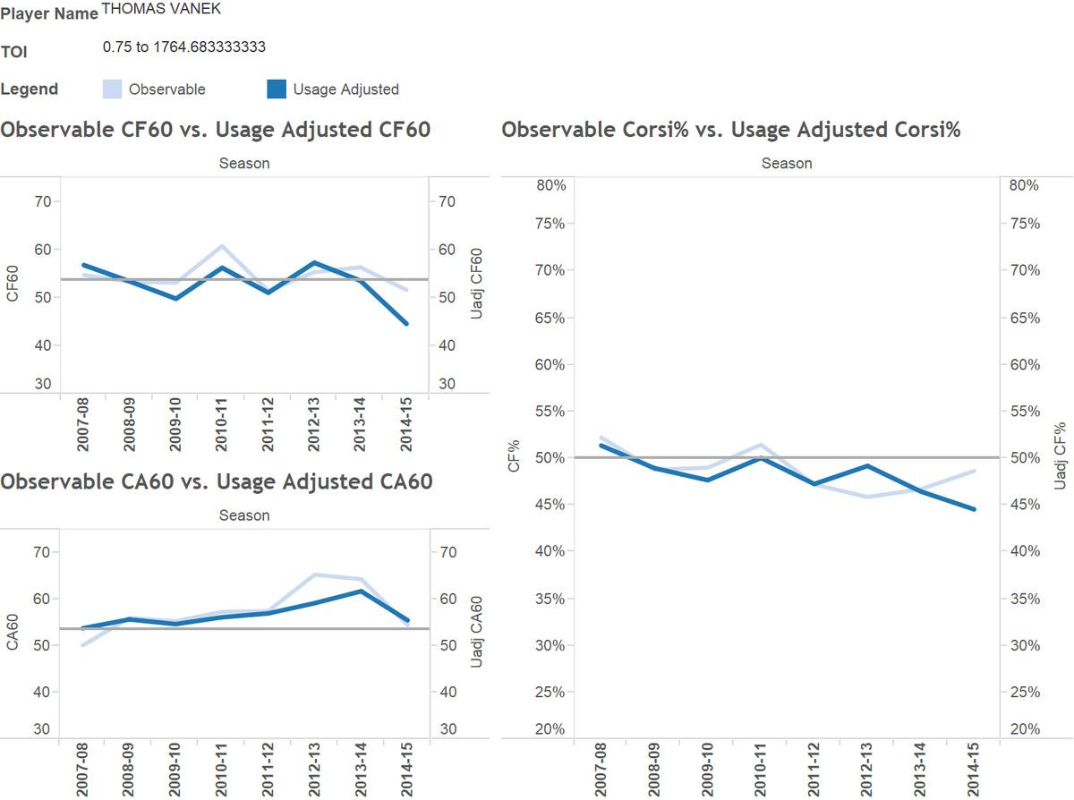 Vanek Usage Adjusted Corsi Chart