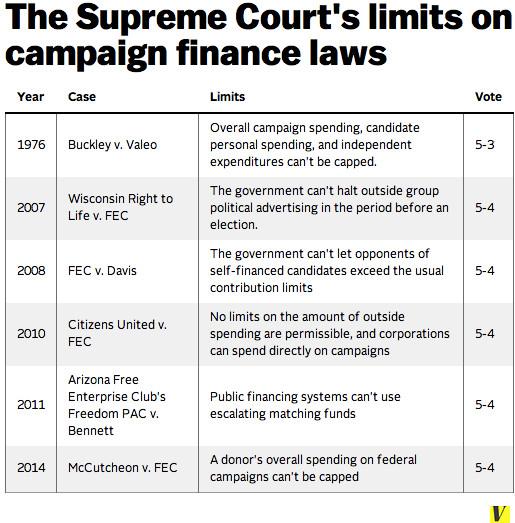 SCOTUS campaign finance cases