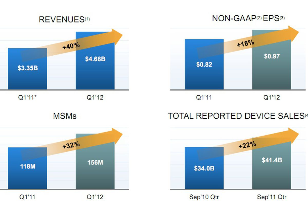 Qualcomm Q1 2012 results