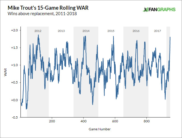 Mike Trout's 15-game rolling WAR