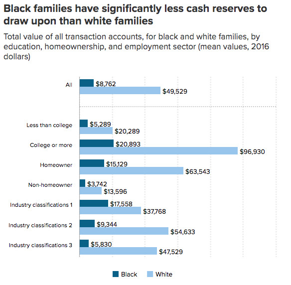 A chart showing cash reserves comparing white families to black families.