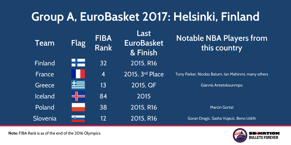 Group A EuroBasket 2017 pool in Finland