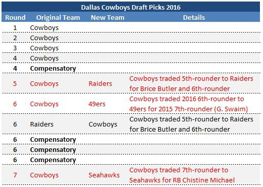 2016 Draft Pick Overview