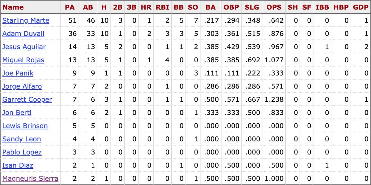 MLB career stats for Marlins players against Jon Lester