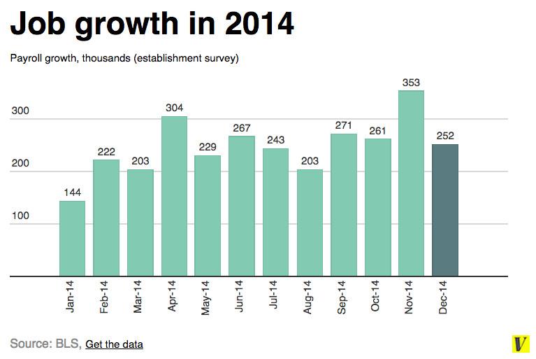 Job chart 2014