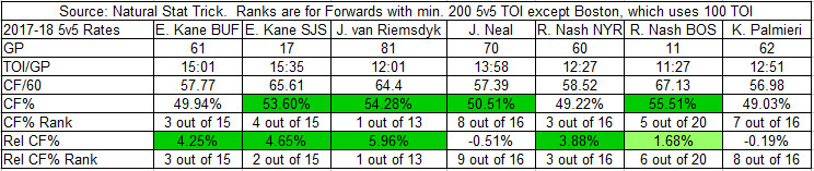 2017-18 On-Ice Attempts Stats