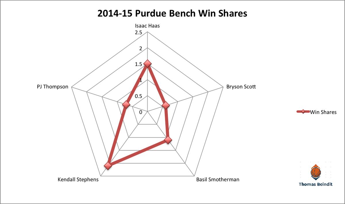 1415 purdue bench win sharezzzz