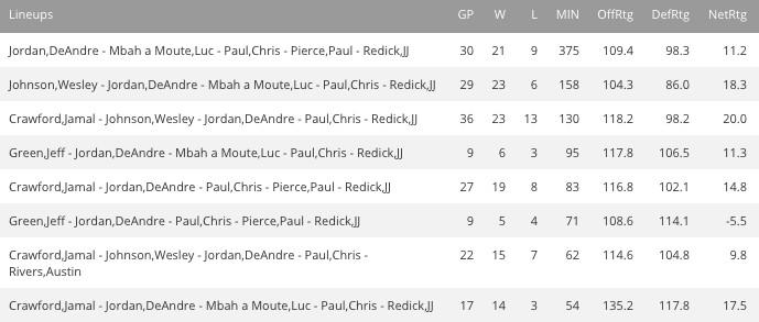 pierce lineup stats