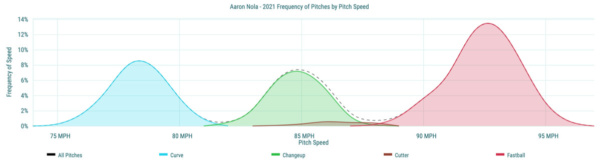 AaronNola - 2021 Frequency of Pitches by Pitch Speed