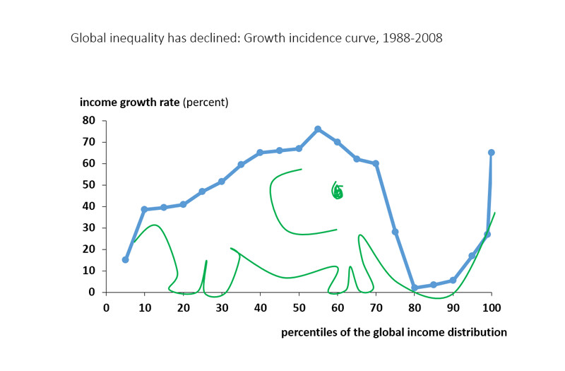 The global top 1 percent earned twice as much as the bottom 50