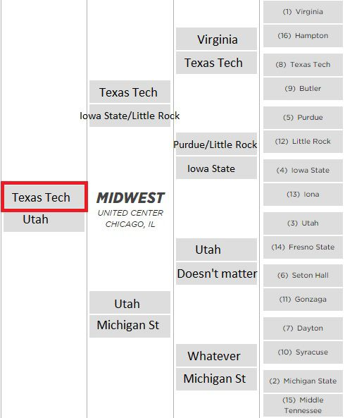 Texas Tech's Path to the Final Four