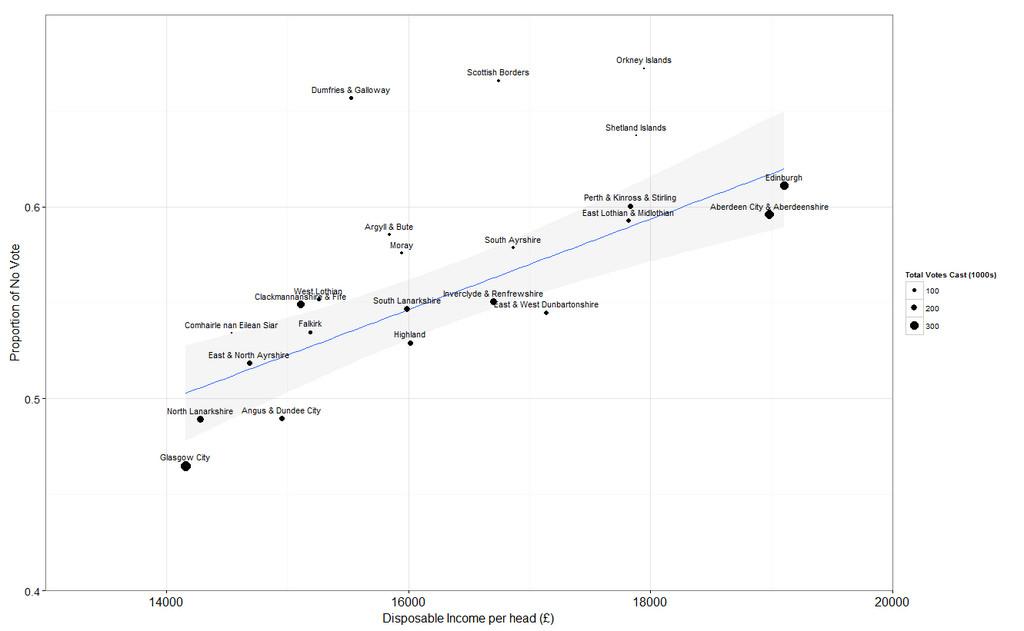 Scotland correlation wealth vote