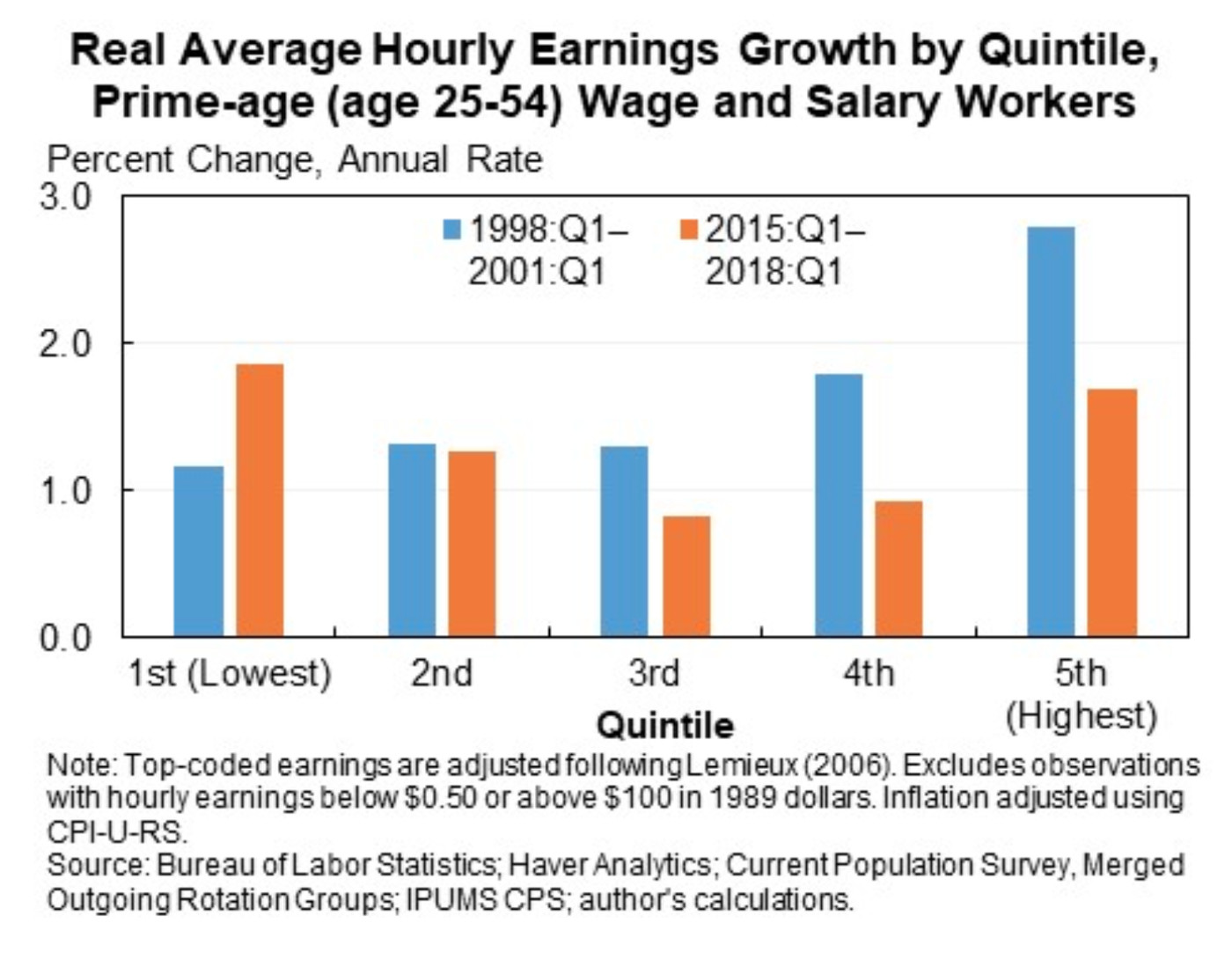 Why wage growth has been so frustratingly slow - Vox