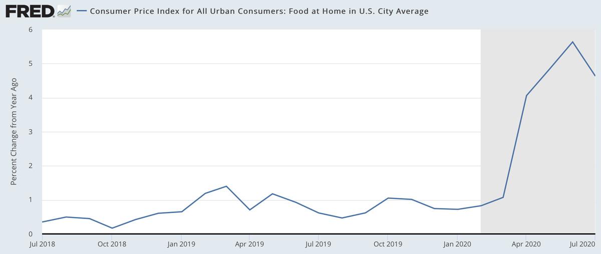 Chart: Consumer Price Index