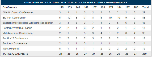 2015 NCAA qualifier allocations