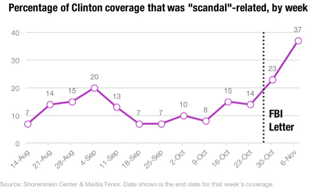 percentage_of_clinton_coverage._scandal_