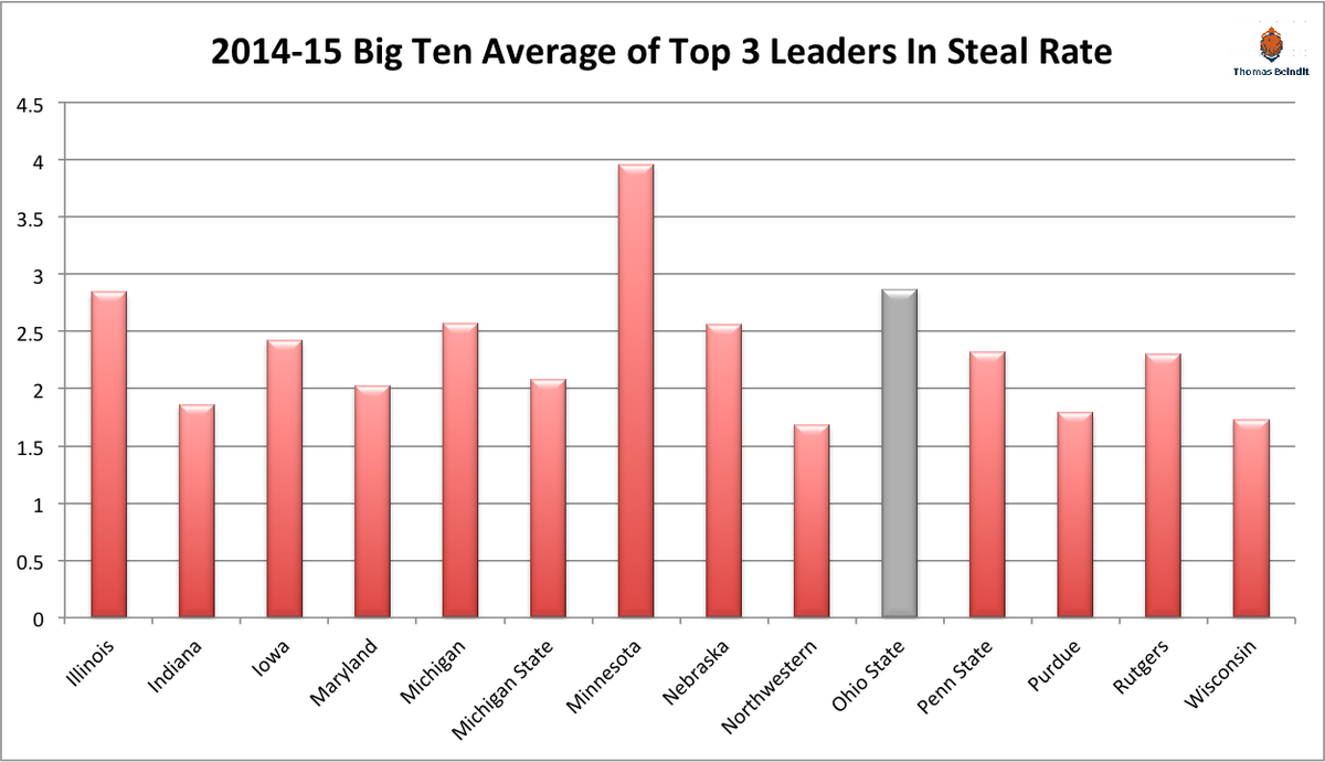 1415 ohio state steal rate