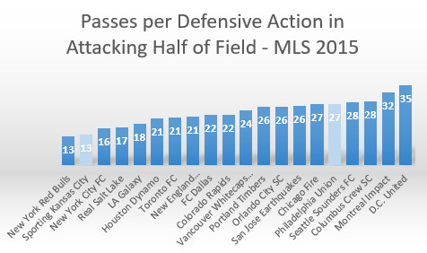 defensive pressure
