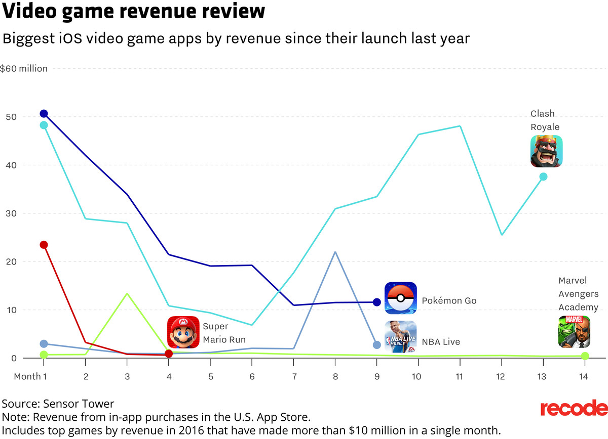 The top 10 games in Apple's U S  App Store all saw a drop in sales - Vox