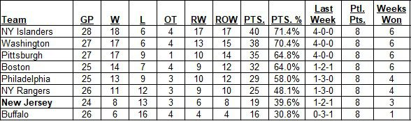 East Division Standings as of the morning of March 14, 2021