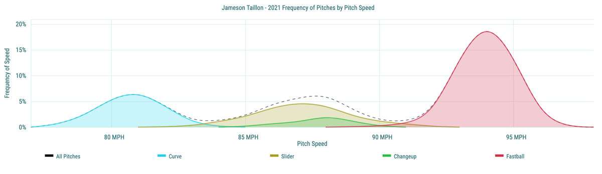 Jameson Taillon - 2021 Frequency of Pitches by Pitch Speed