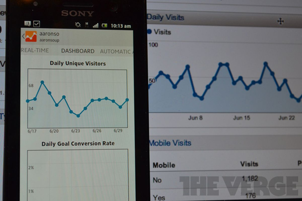 English To Italian Translator Google: Google Analytics Goes Mobile With Alerts And Real-time