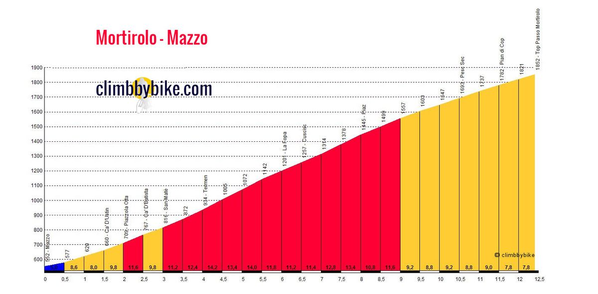 Mortirolo Mazzo profile