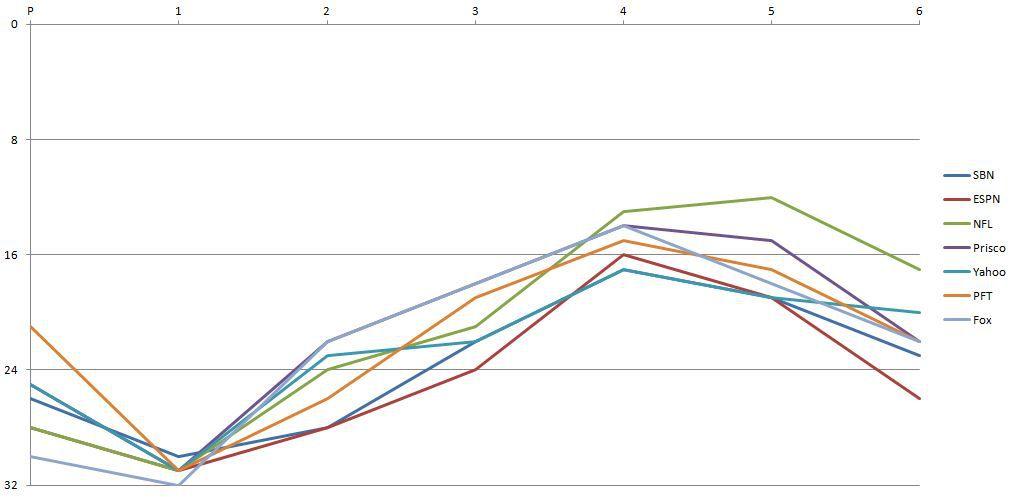 2016 Los Angeles Rams Power Rankings - Week 7