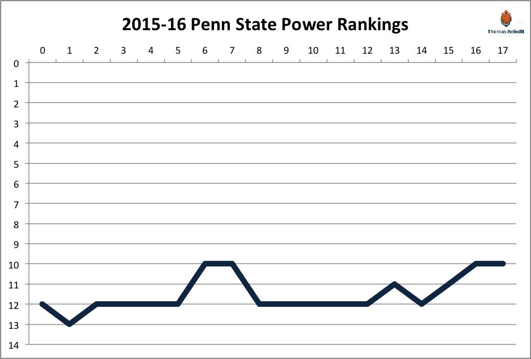 2015-16 penn state power rankings