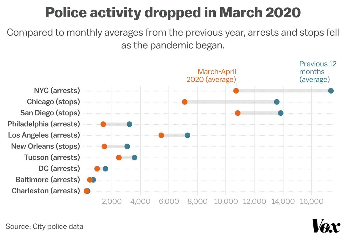 Chart: Policy activity dropped in March 2020