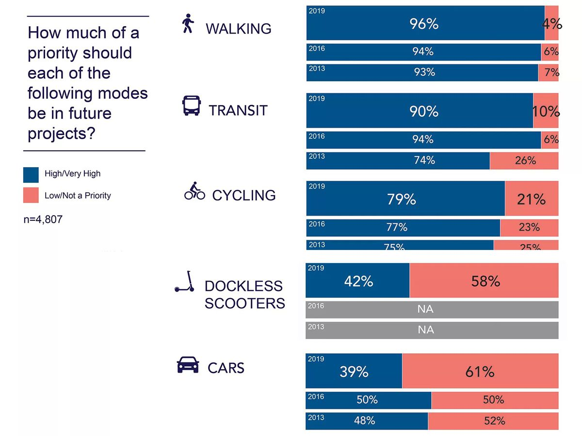 A chart shows a growing interest in alternative modes of transportation.