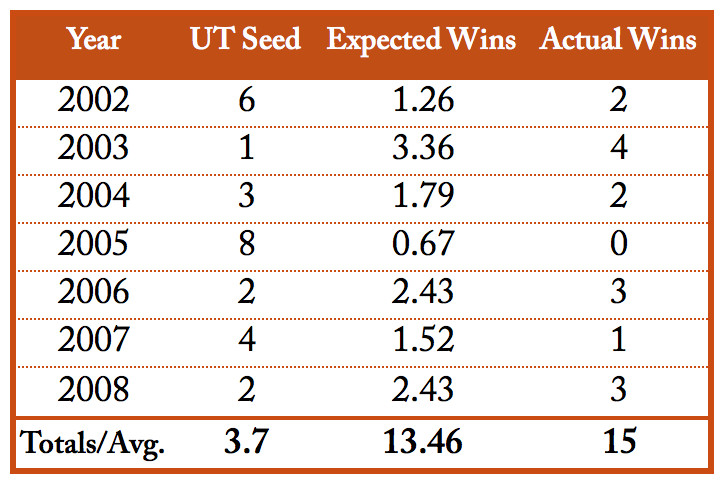 Rick Barnes Performance Against Seed Expectations (PASE) Table, 2002-08