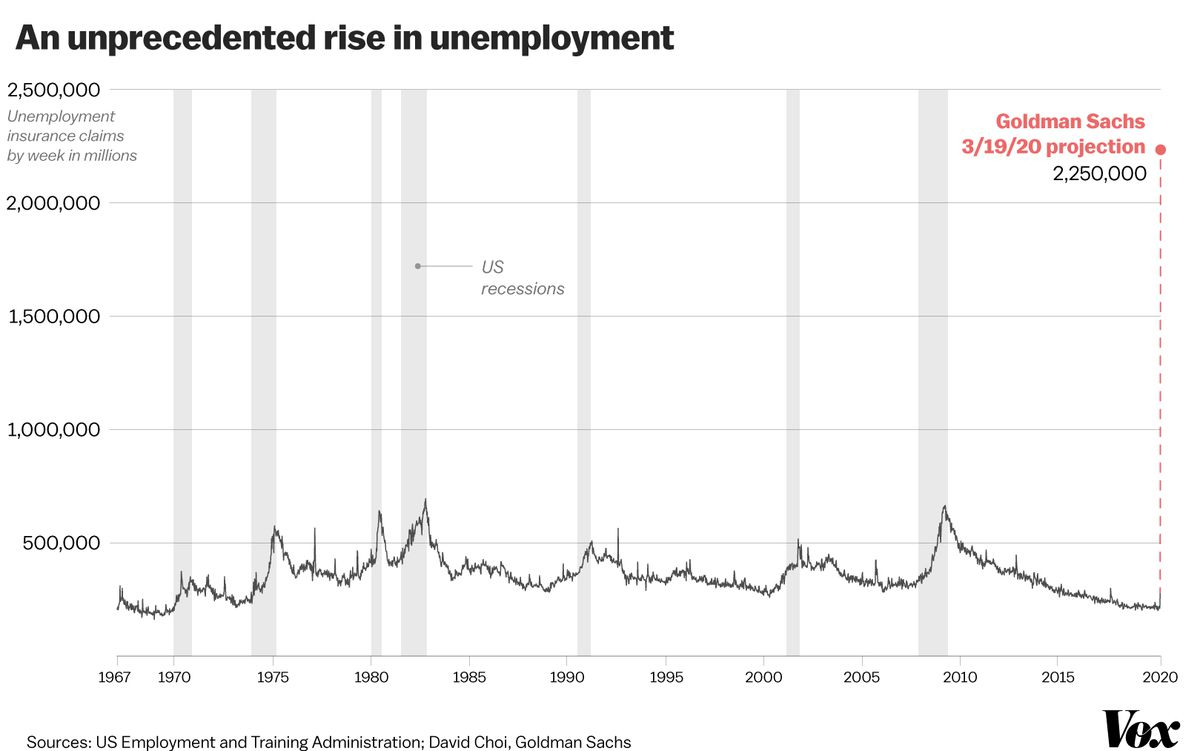 Chart showing unemployment claims across the decades.