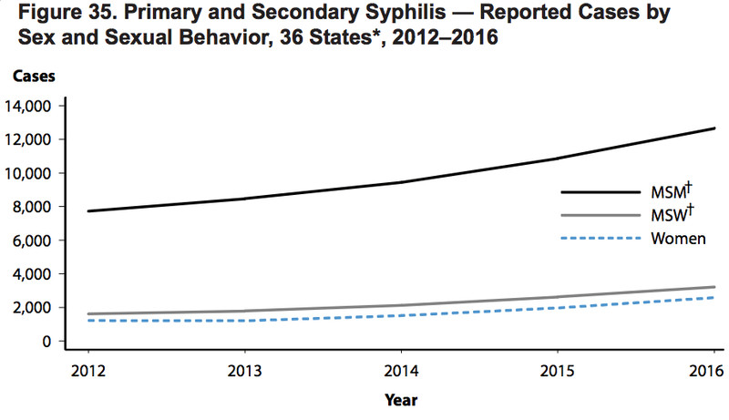 Reasons Why STDs Are Roaring Back In America Vox - Percent change in syphilis from 2011 to 2015 us map