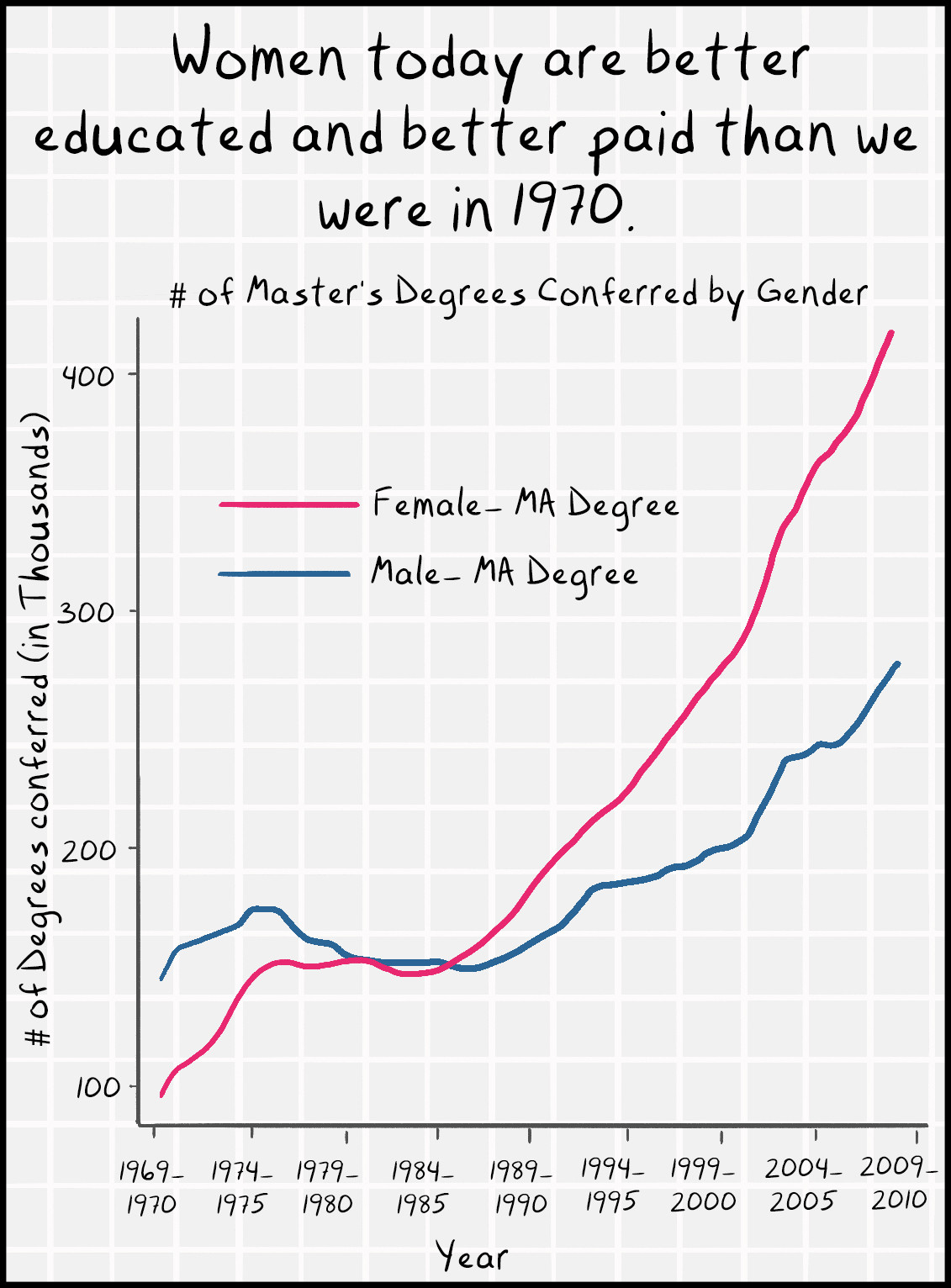 Women today are better educated and petter paid than we were in 1970.