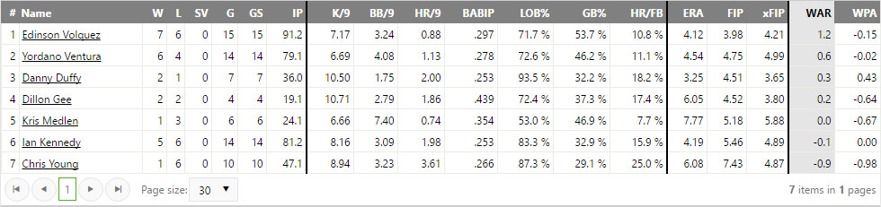 A table depicting some basic and a few advanced stats about the Royals rotation.