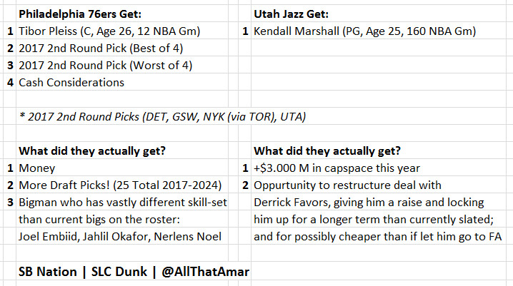 Utah and Philly Trade: August, 2016